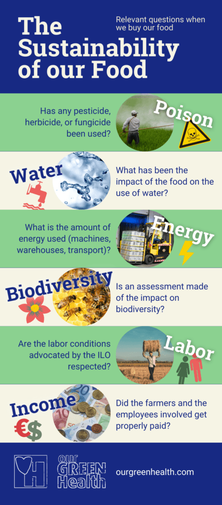 Infographic Sustainability of our Food
